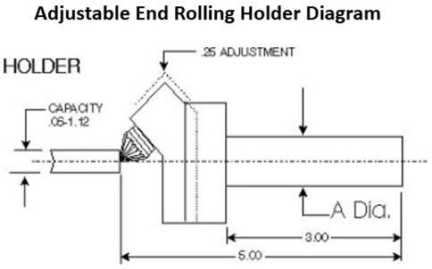 adjustable end rolling