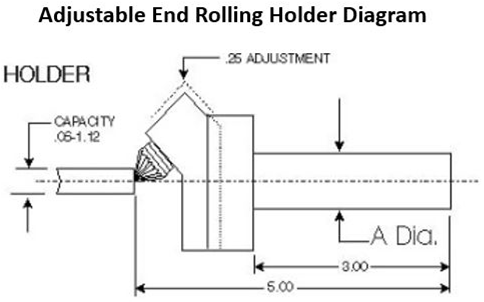 adjustable end rolling