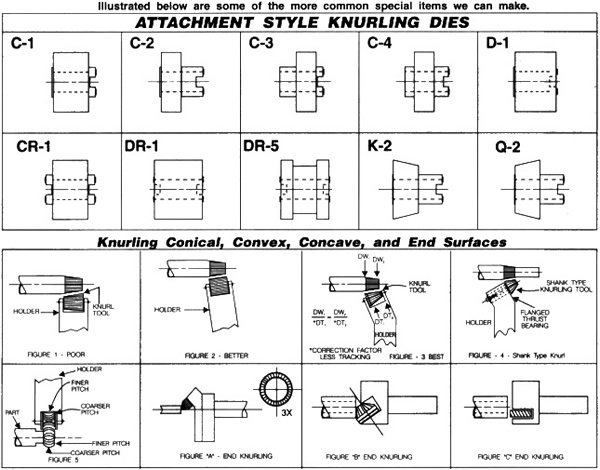 Attachment Style Knurling